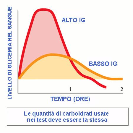 grafico-impatto-dei-cibi-sullo-zucchero-nel-sangue